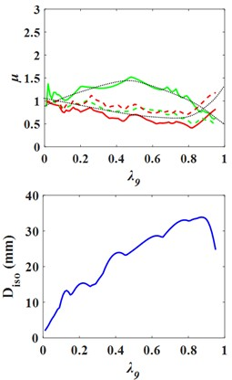 Influence curves of the superstructure and the substructure mass  on structural response with upper isolation layer