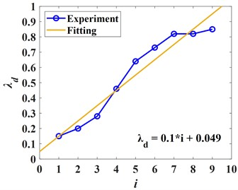 Curve of optimal mass ratio with changing of the position of isolation layer