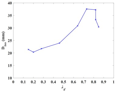 Structural responses at different optimal mass ratio