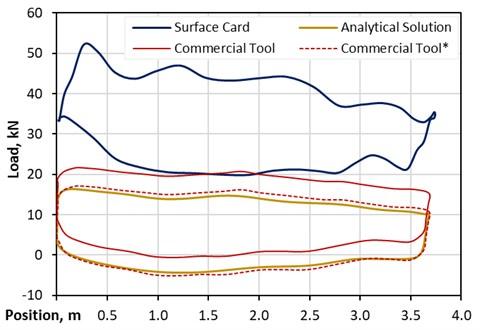 Pump card comparison – vertical well standard pump
