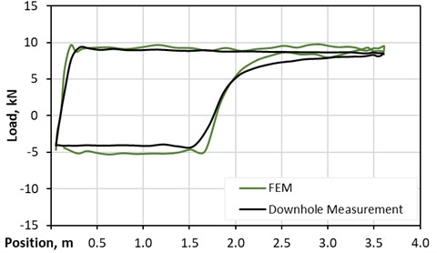 FEM solution compared – deviated well DDS6120 h