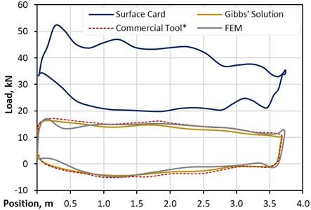 FEM solution compared – vertical well standard pump