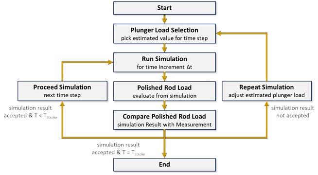 Iterative procedure [29]