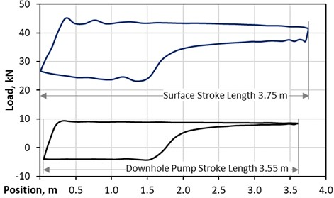 DC measurements, 180 hours after pump restart – deviated well