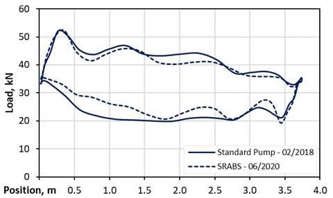 Standard pump vs. SRABS - vertical well