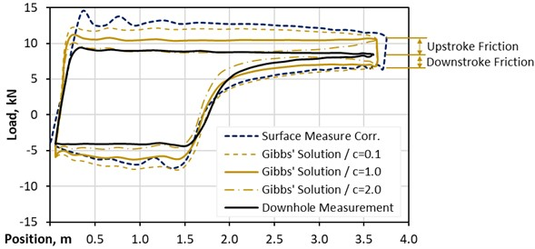 Gibbs' solutions compared – deviated well