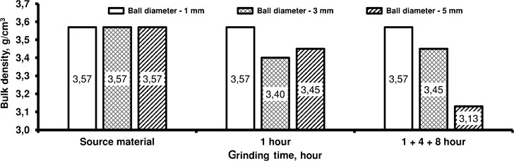 Bulk density parameters for the 100-450µm class depending  on the grinding time and the ball diameter