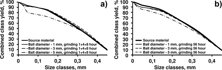 Grain-size composition of grinding products at different ball diameters: a) after 13hours in a vibration grinder; b) after 56hours in a ball mill