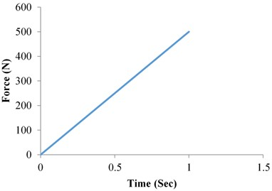 Static structural analysis force vs time