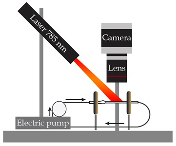 The experimental setup: a) schematic and b) photograph