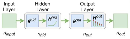 A 3-layers feed-forward neural network for a multiclass classification