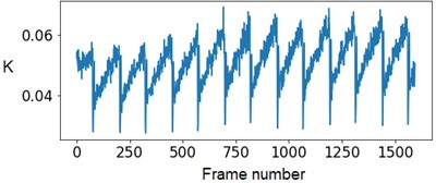 The SSC values in the capillary central part domain of 40×40 pixels. The flow rate is 1.5 mm/s