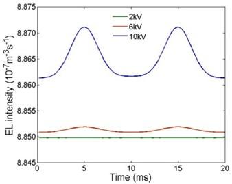 Electroluminescence intensities  under different AC voltage amplitudes