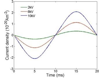 Current densities under  different AC voltage amplitudes