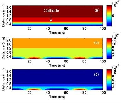 Electron densities under different AC voltage amplitudes: a) 2 kV, b) 6 kV and c) 10 kV