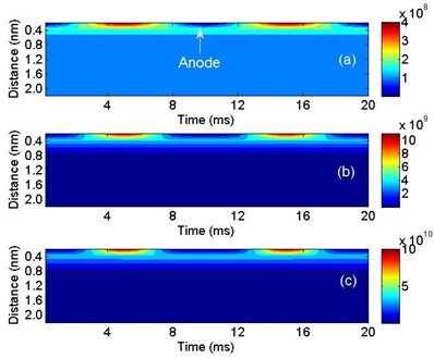 Hole densities under different AC voltage amplitudes: a) 2 kV, b) 6 kV and c) 10 kV