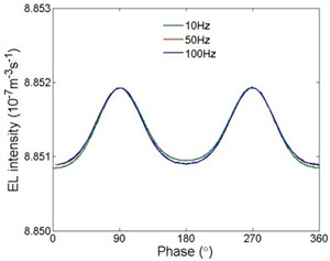 Electroluminescence intensities  under different frequencies