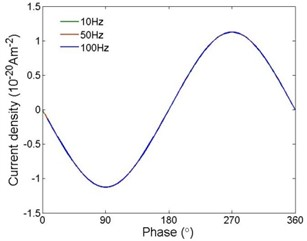 Current densities under  different frequencies