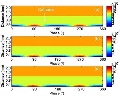 Electron densities under different frequencies: a) 10 Hz, b) 50 Hz and c) 100 Hz