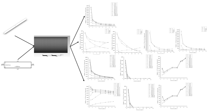 Numerical simulation of pneumatic conveying characteristics of micron particles in horizontal pipe