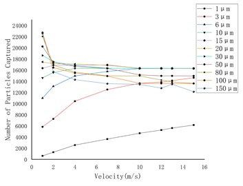 The relationship between the number of particles captured  on the wall and the flow velocity under gravity and lift force