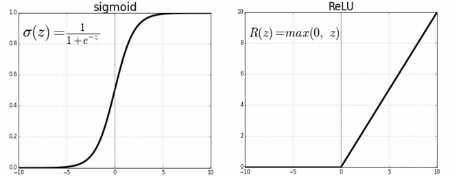 Sigmoid and ReLU functions