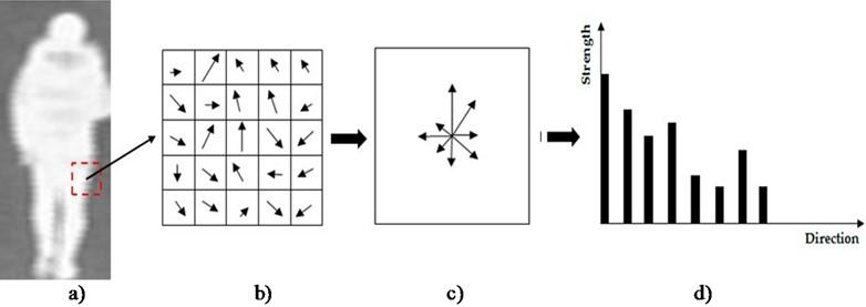 A demonstration of the HOG feature extraction method: a) the input image;  b) gradient map with gradient strength and direction of a sub-block of the input image;  c) accumulated gradient orientation; and d) histogram of oriented gradients [14]