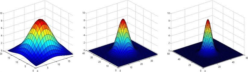 Gaussian kernel visualization