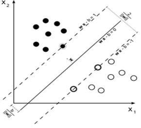 a) SVM convergence, b) maximum margin and support vectors