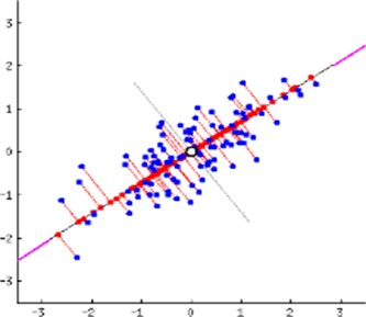a) PCA of a multivariate Gaussian distribution, b) PCA implementation