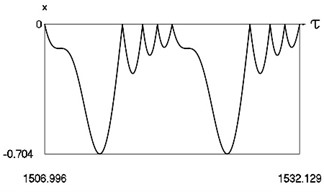 Motion in periodic regime at ν= 1/2, f= –0.5, h= 0.1, R= 0.9