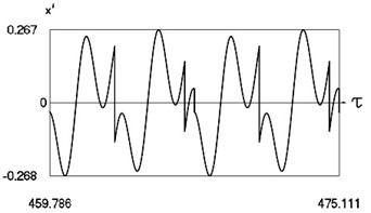 Motion in periodic regime at ν= 3.28, f= –0.5, h= 0.1, R= 0.7