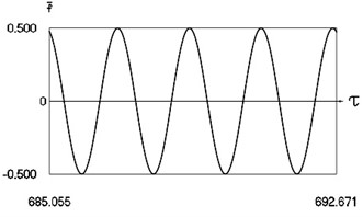 Motion in periodic regime at ν= 3.3, f= –0.5, h= 0.1, R= 0.7