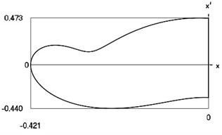 Motion in periodic regime at ν= 4,6, f= –0.5, h= 0.1, R= 0.7