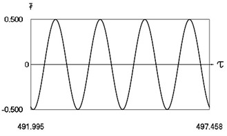 Motion in periodic regime at ν= 4.26, f= –0.5, h= 0.1, R= 0.7