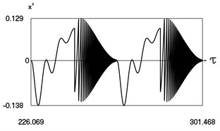 Motion in periodic regime at ν= 1/6, f= –0.5, h= 0.1, R= 0.975