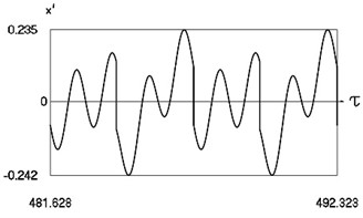 Motion in periodic regime at ν= 4.7, f= –0.5, h= 0.1, R= 0.7
