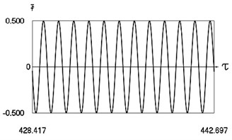 Motion in periodic regime at ν= 5.28, f= –0.5, h= 0.1, R= 0.7