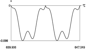 Motion in periodic regime at ν= 5.3, f= –0.5, h= 0.1, R= 0.7