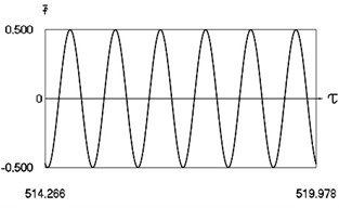 Motion in periodic regime at ν= 6.6, f= –0.5, h= 0.1, R= 0.7