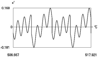 Motion in periodic regime at ν= 6.7, f= –0.5, h= 0.1, R= 0.7