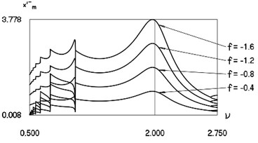 Minimum values and maximum values for h= 0.1, R= 0.7 in the vicinity of ν= 2