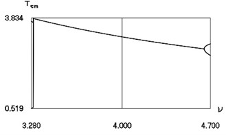 Minimum values and maximum values for h= 0.1, R= 0.7 in the vicinity of ν= 4