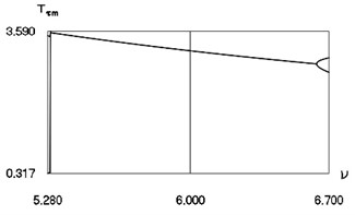Minimum values and maximum values for h= 0.1, R= 0.7 in the vicinity of ν= 6