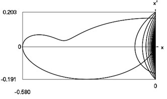 Motion in periodic regime at ν= 1/4, f= –0.5, h= 0.1, R= 0.94