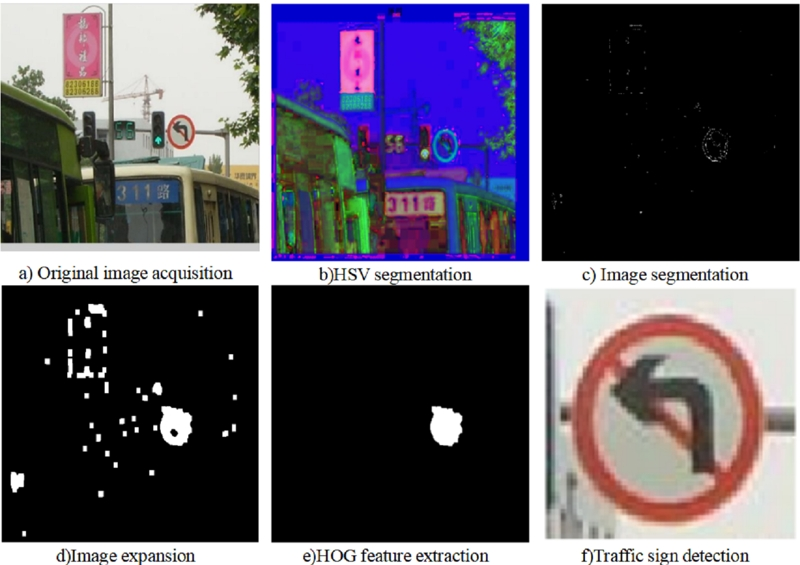Traffic sign recognition based on HOG feature extraction