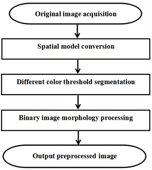 Image preprocessing process