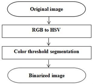 Segmentation process of color threshold