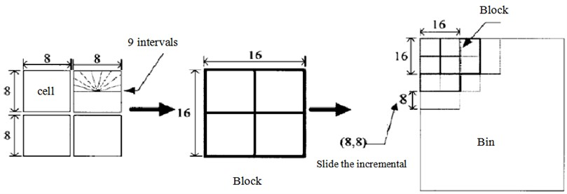 Division diagram of cell unit, region block and interval bin