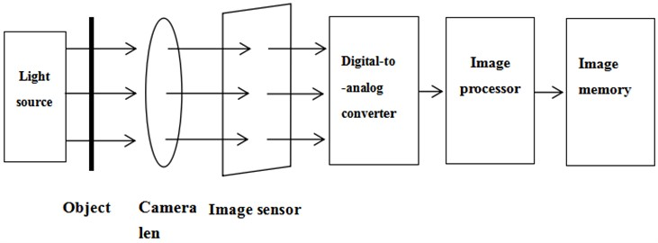 Composition of a vision sensor